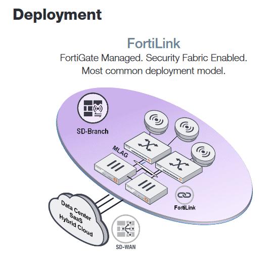 FortiLink de Fortinet en Nsit
